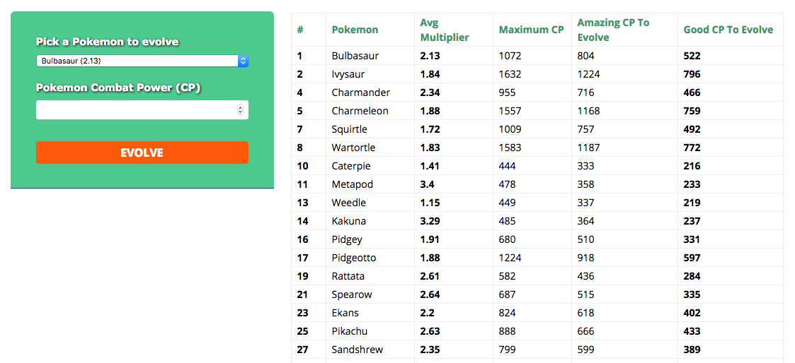 The fastest and easiest Pokemon GO Evolution Calculator out