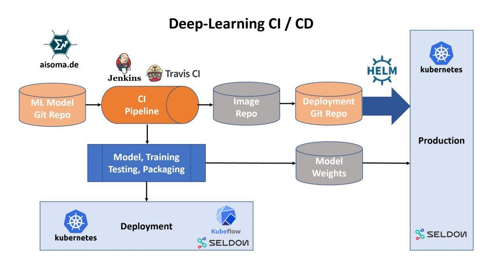 Deep Learning Continuous Integration And Delivery Deep Learning Digital Transformation Learning
