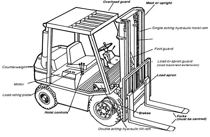 toyota forklift parts diagram motordb