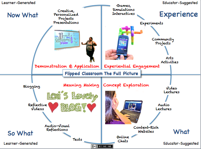 The Flipped Classroom Model: A Full Picture | User Generated Education