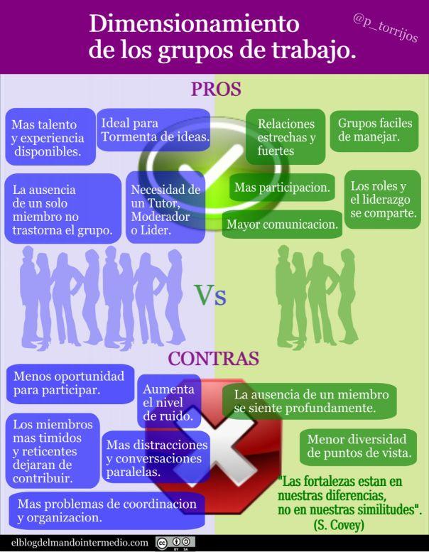 Dimensionamiento De Grupos De Trabajo Infografia Infographic Rrhh Tics Y Formación Trabajo En Equipo Liderazgo Trabajo En Grupo