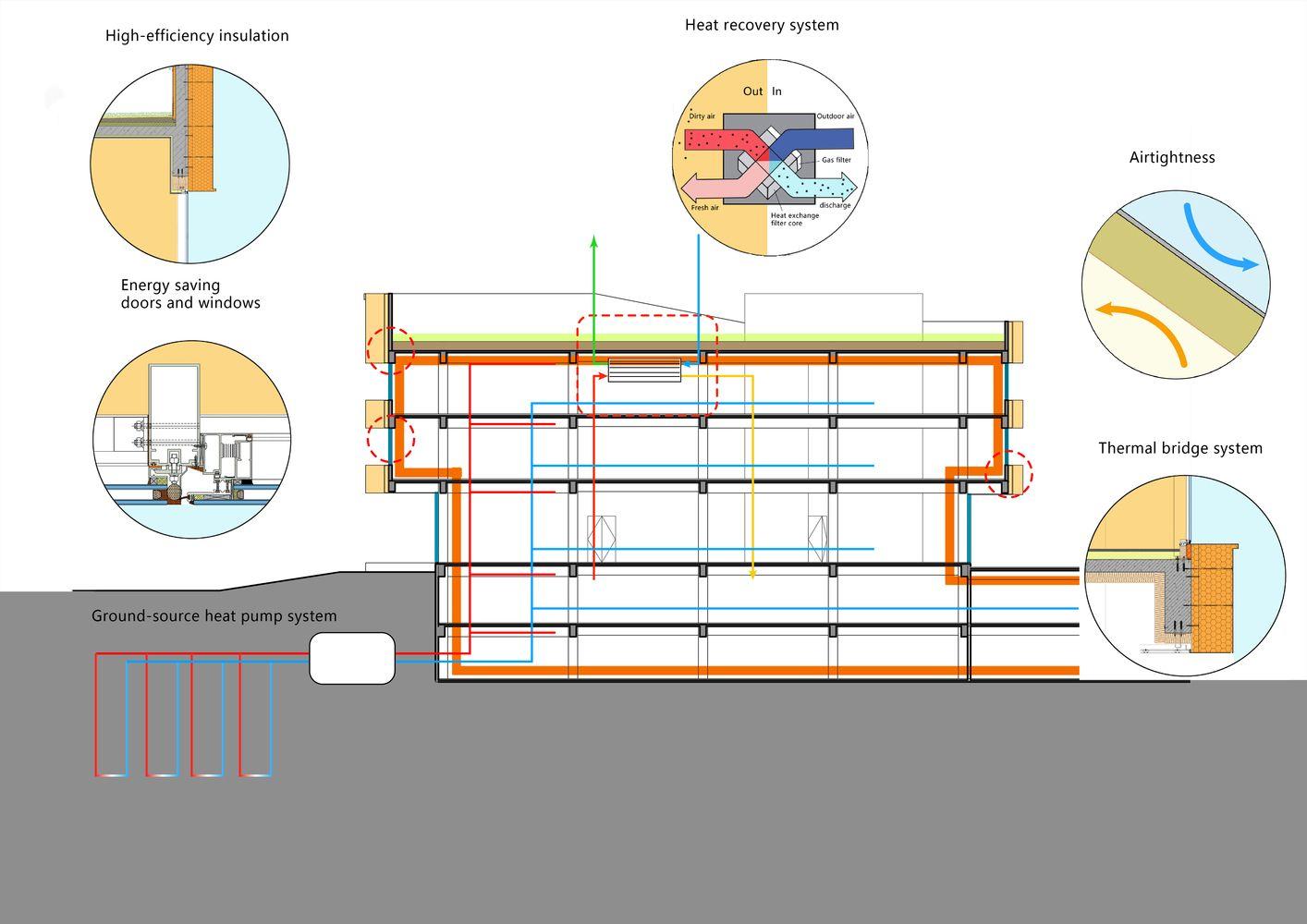 Gallery Of Beijing Hongkun Valley Zoe Architecture 35 Modern Architecture Building Architecture Heat Pump System