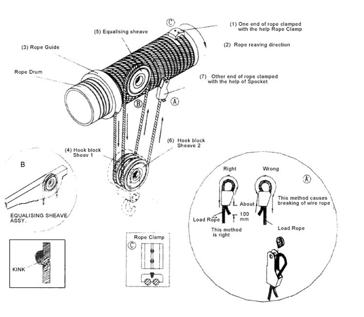 Introduction of electric hoist drum device and hook pulley