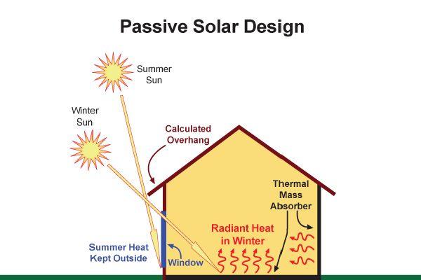 passive solar home plan a great building envelope combined with good passive solar design is capable of reducing home heating costs and having a new home - Home Heating Design