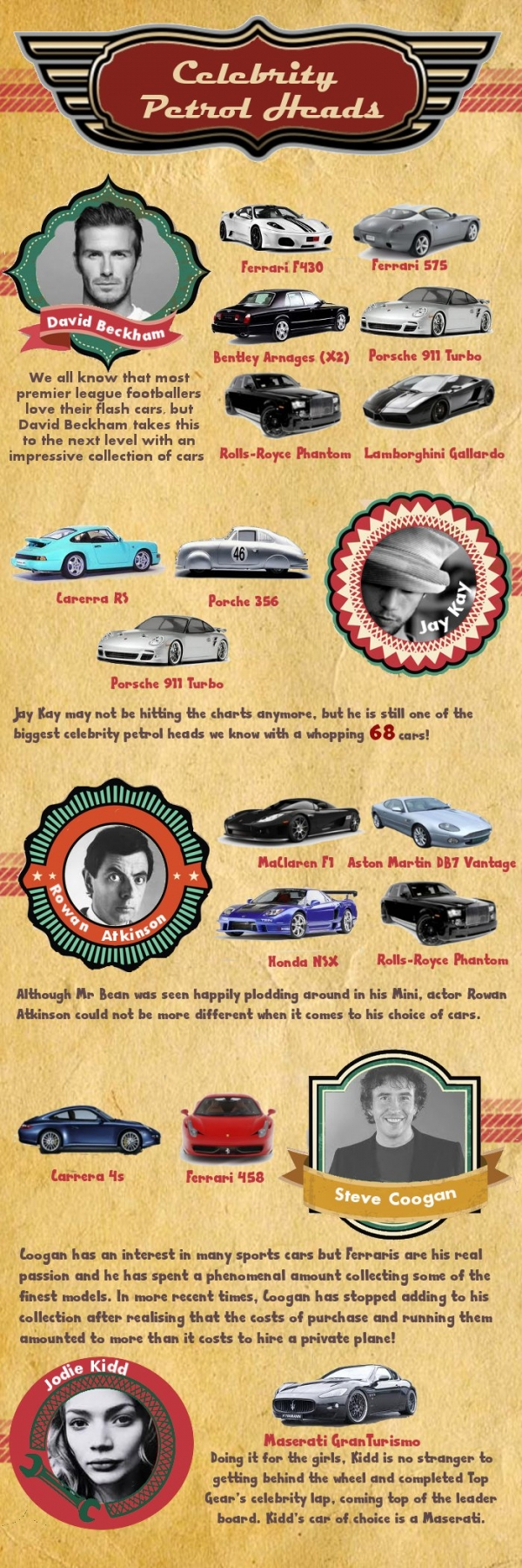 drive it like Beckham #infographic #cars