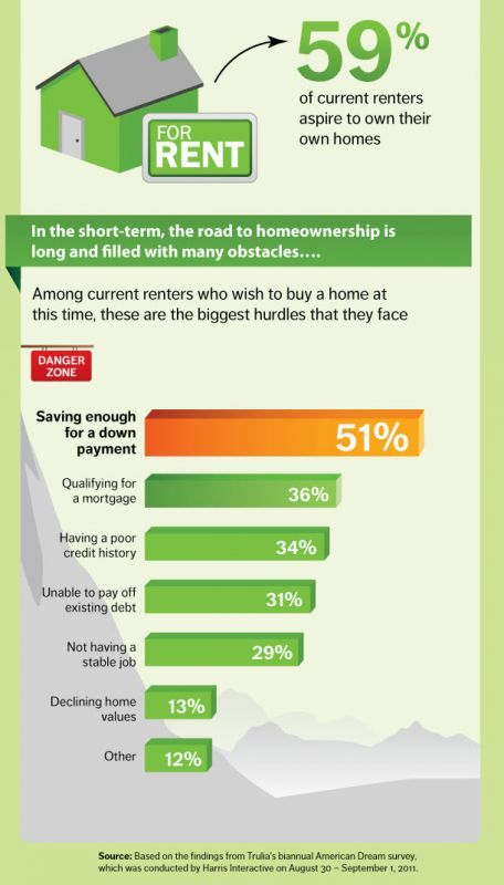 34 percent of potential home owners are roadblocked by bad credit - commercial loan agreement