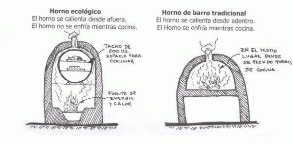 horno chileno Horno de barro Pinterest