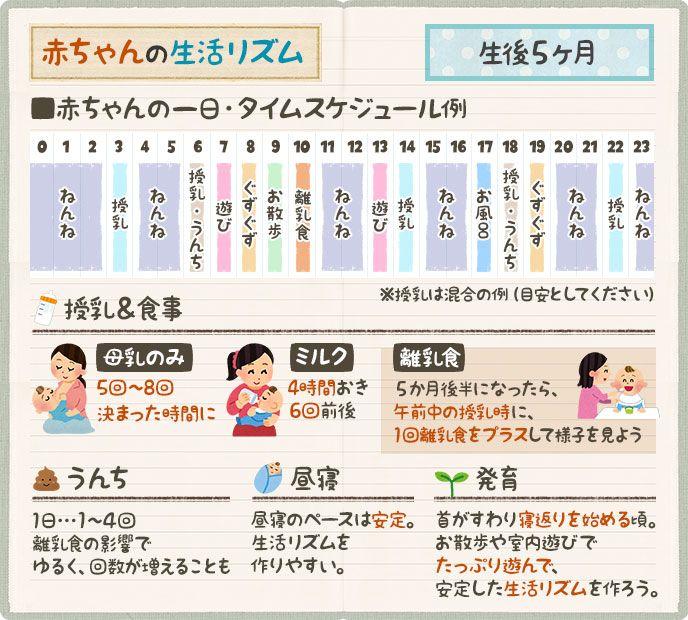 赤ちゃんの生活リズム表を作ろう タイムスケジュール例 ベビリナ