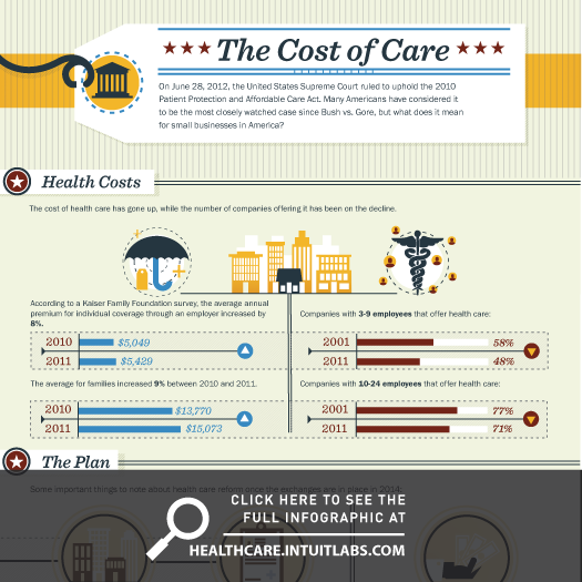 The Affordable Care Act is coming in 2014, and it has a ...