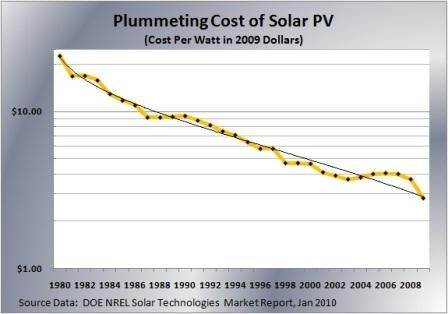 Moore S Law For Solar Power Energy Prices Solar How To Apply