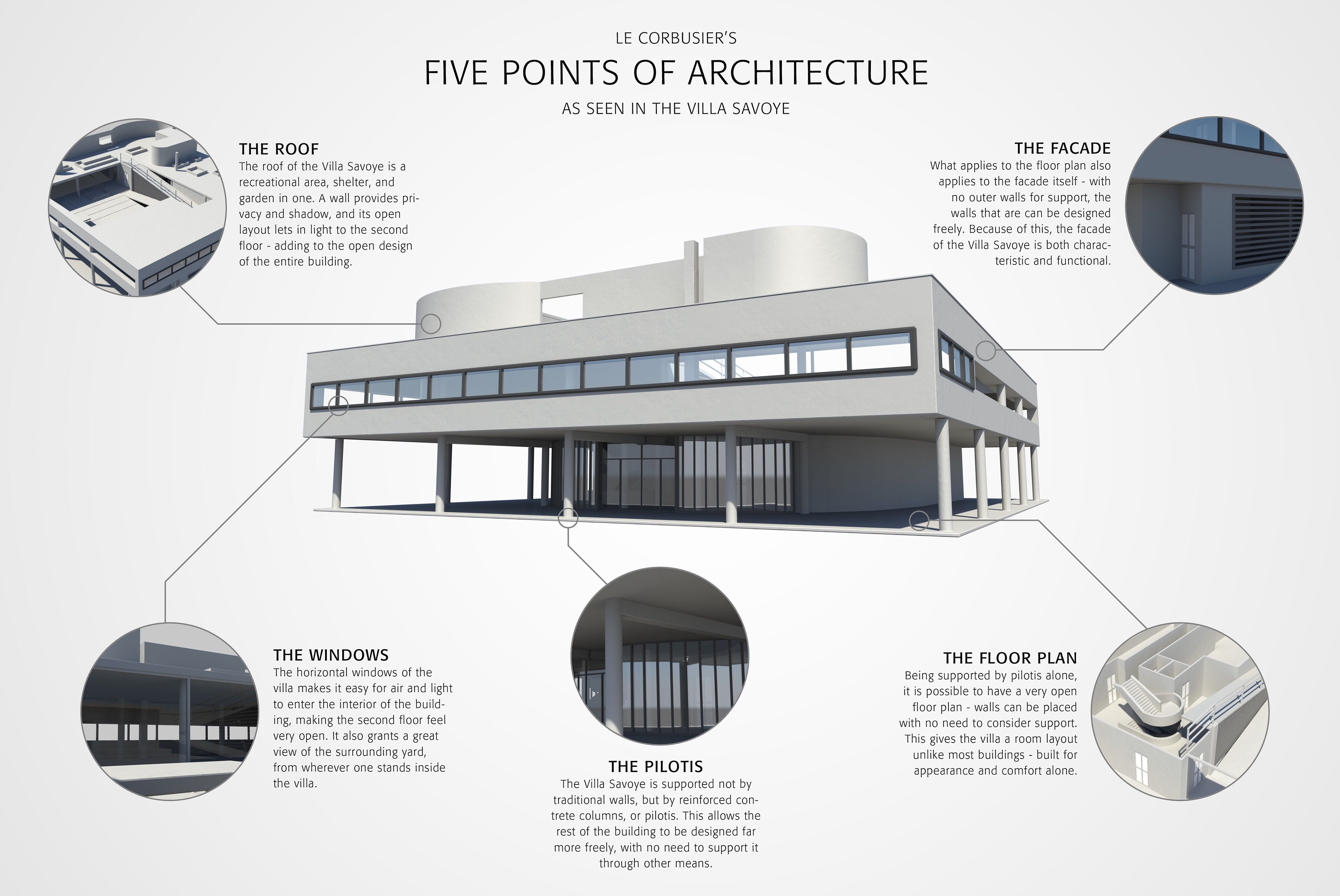 The Famous Concept Of Le Corbusier The 5 Points Of Modern