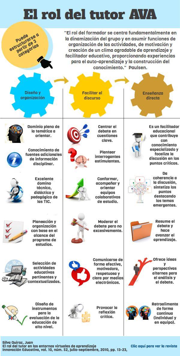 Ambientes Virtuales De Aprendizaje Ava El Rol Del Tutor Entornos Virtuales De Aprendizaje Aprendizaje Educacion Virtual