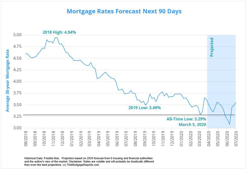 Will Mortgage Rates Go Down In April 2020 Forecast And Trends Mortgage Rates Mortgage News And Strategy Th In 2020 Mortgage Rates Mortgage Current Mortgage Rates