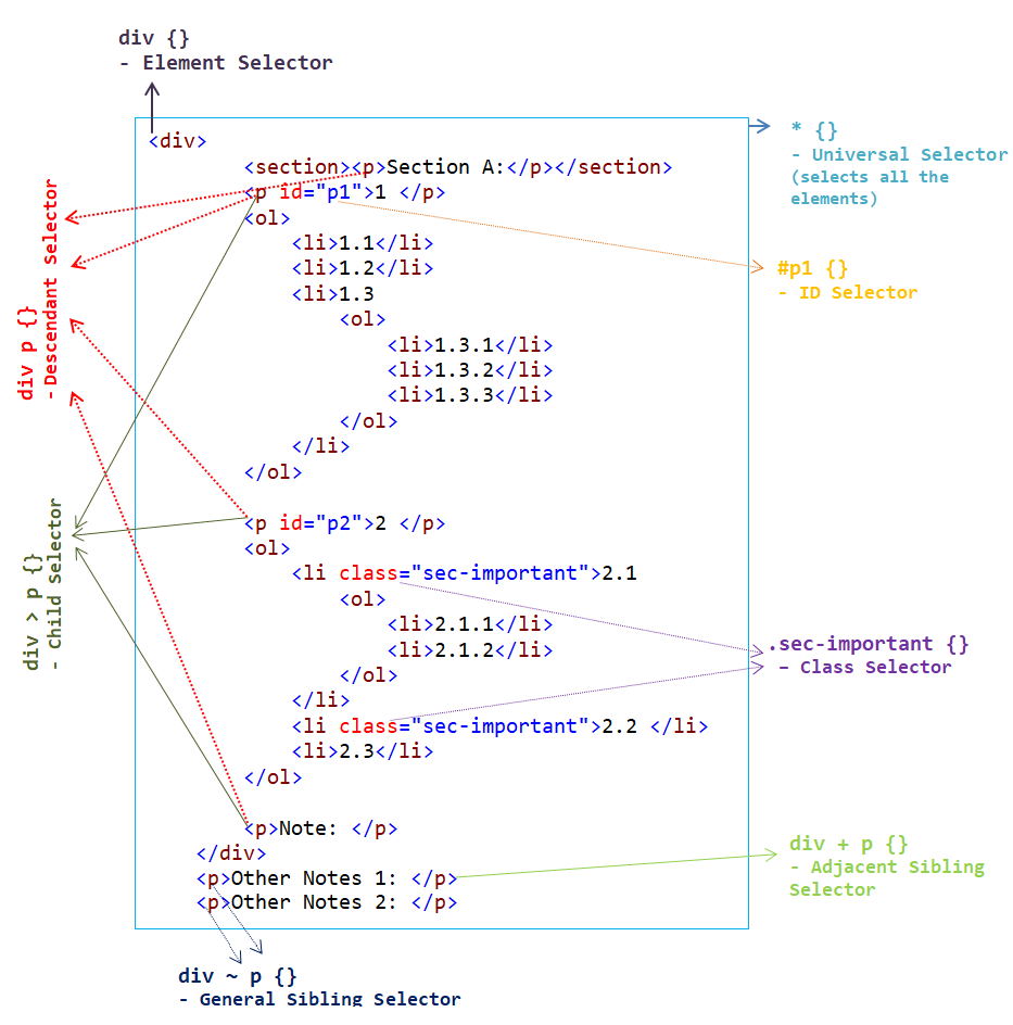 Css Selectors Explained With Example Dom Tree And Cheat Sheet Web