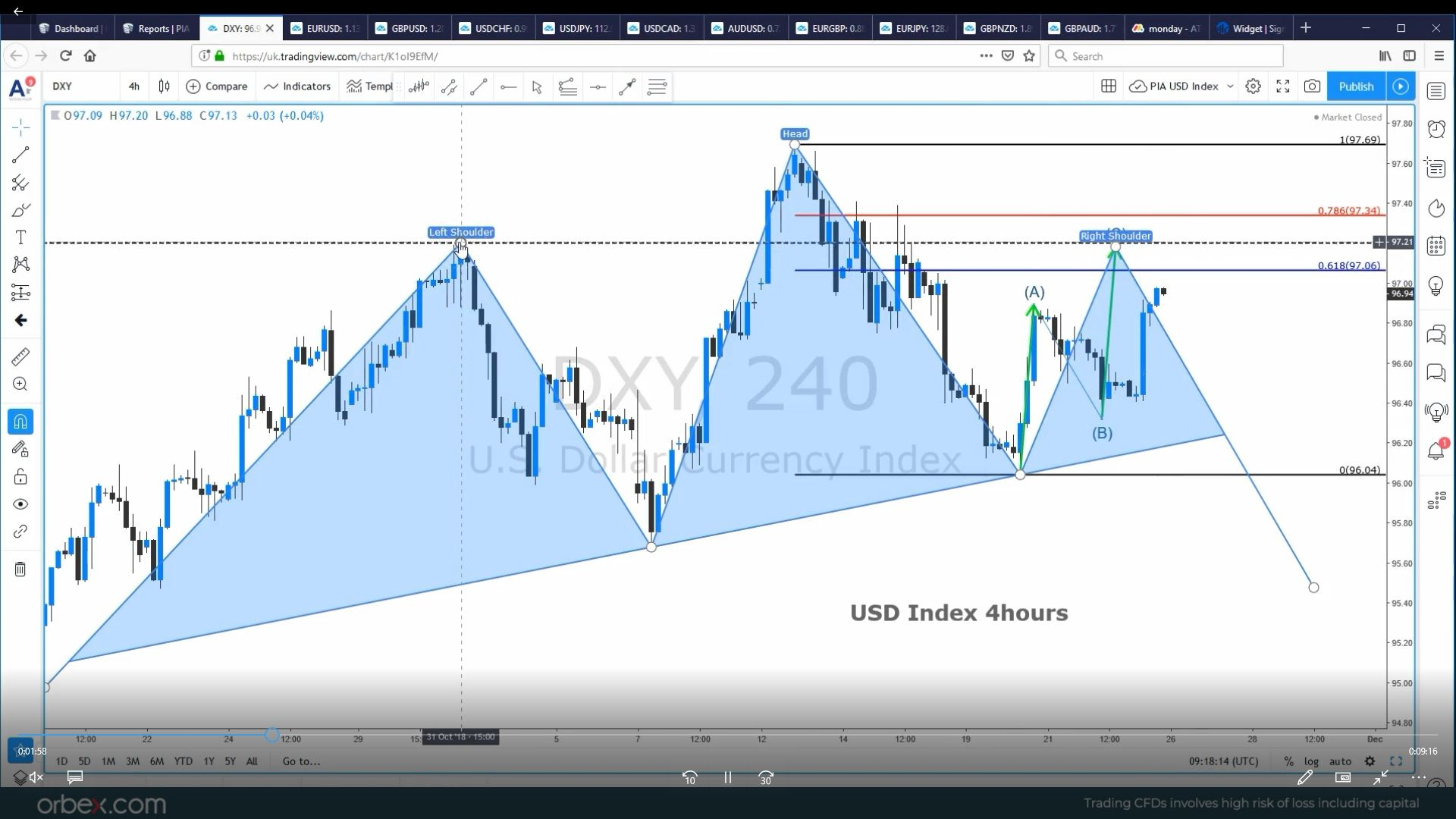 Video Analysis For The Fx Majors 26 11 2018 Forex Trading