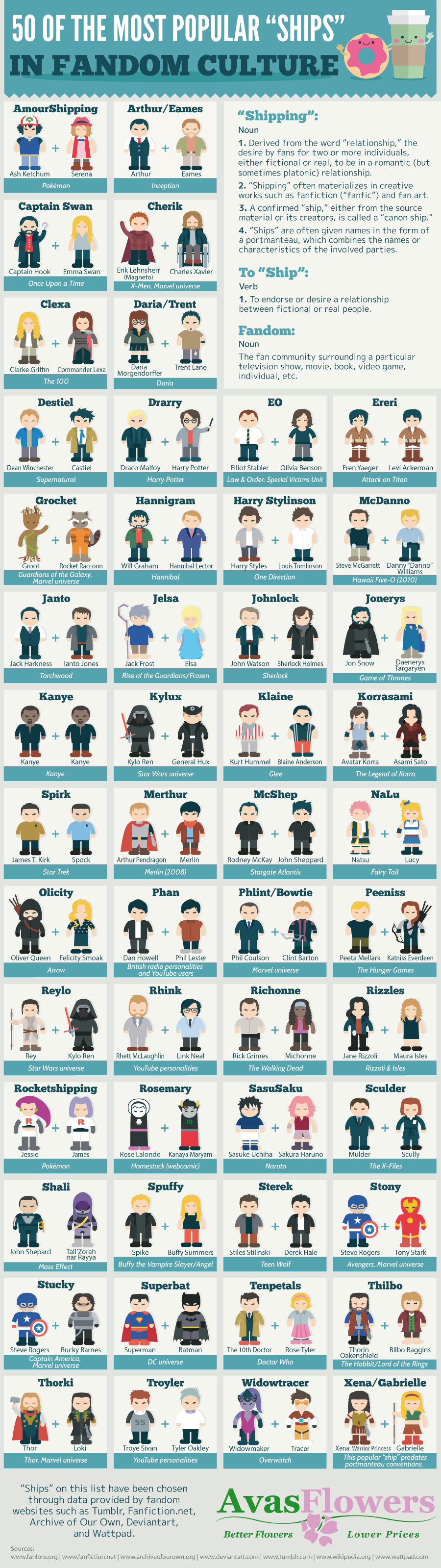50 of the Most Popular Ships in Fandom Culture #Infographic