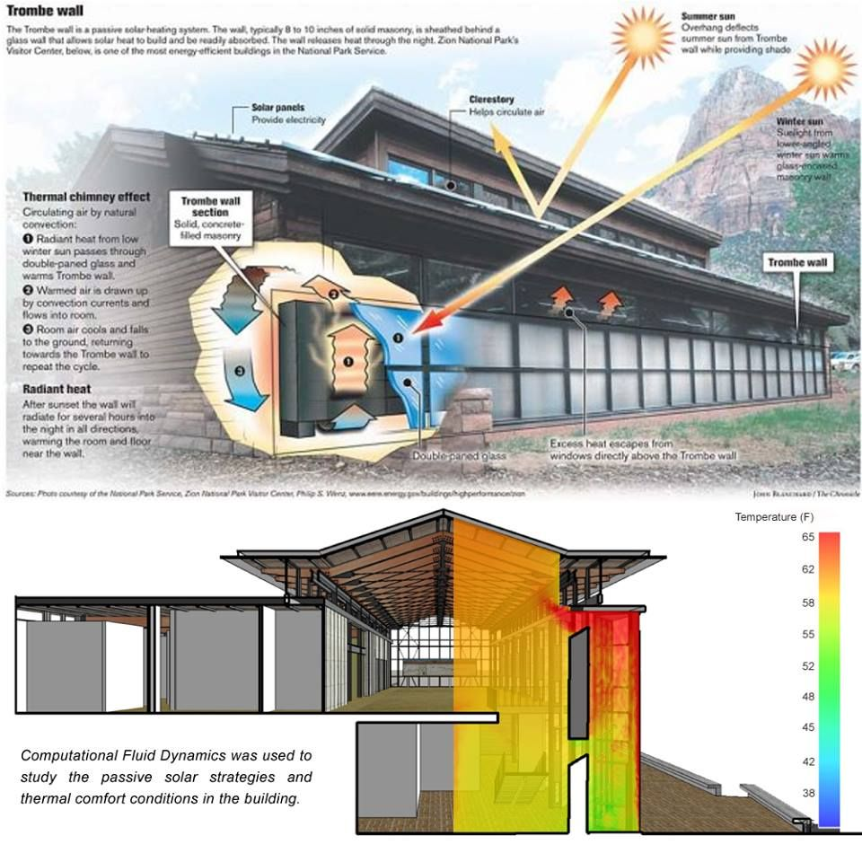 Pasive Solar Heat With Images Solar Thermal Thermal Comfort