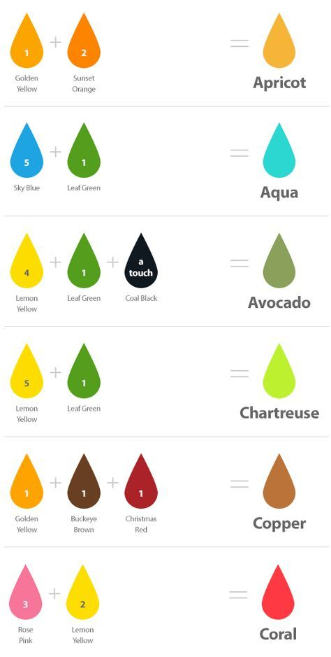Guide To Mix Color Using Chefmaster S Food Color Art Sketches