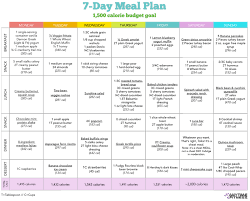 Best weight loss meal plans