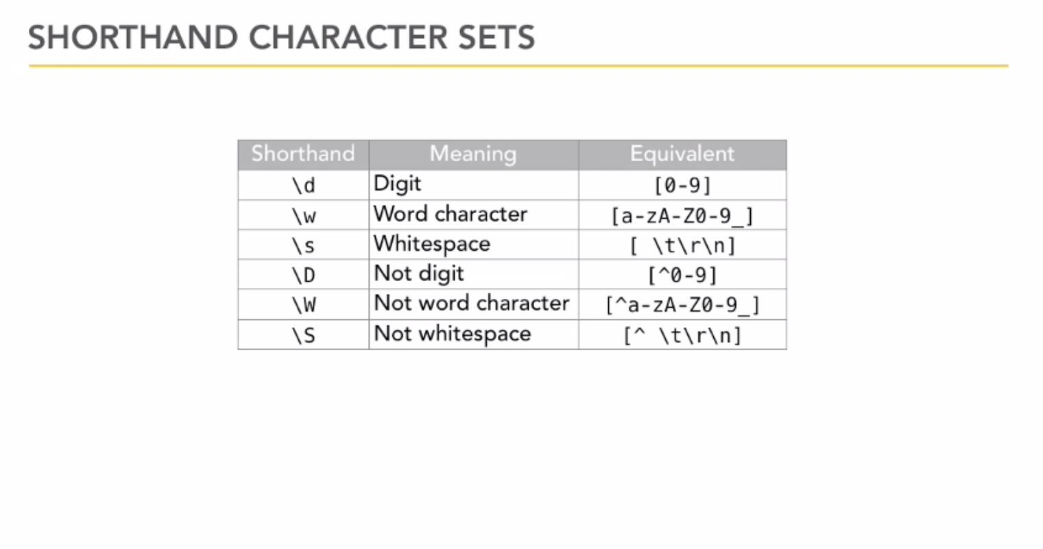 Regular expressions regex shorthand character sets regular expressions regex shorthand character sets baditri Images