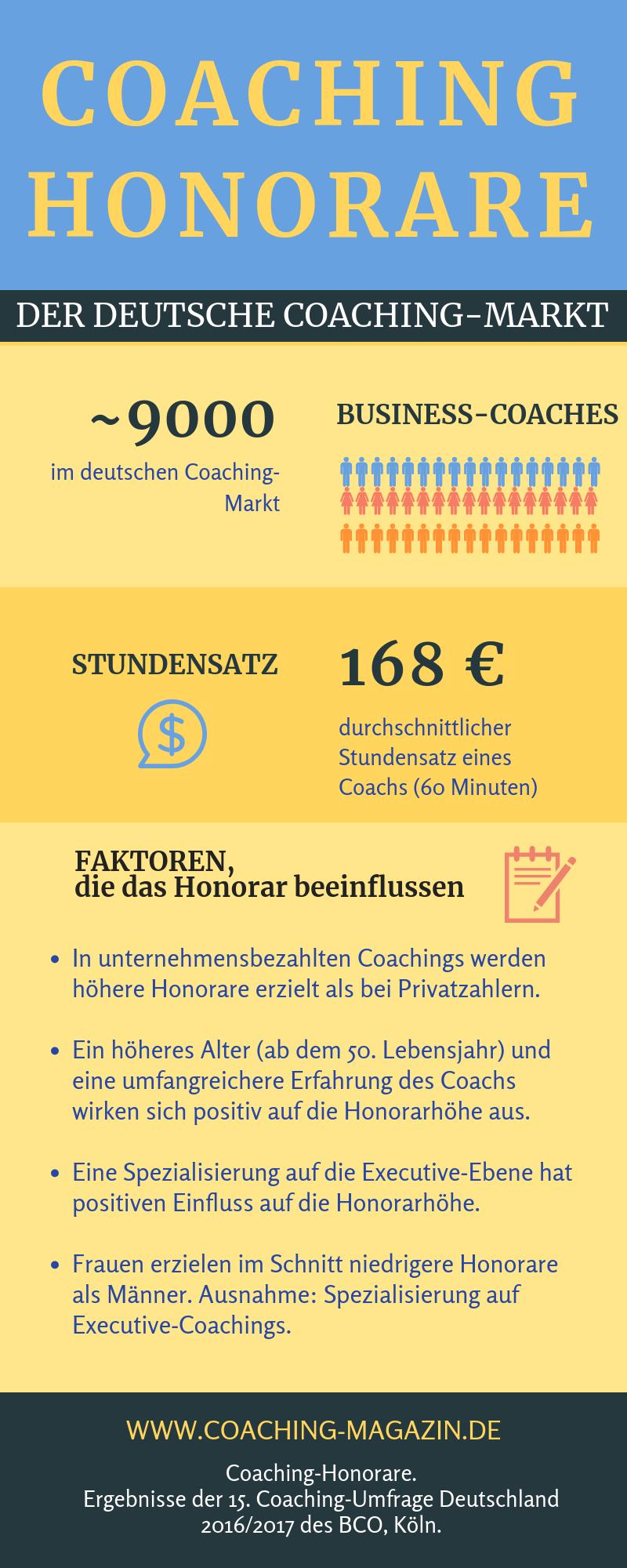 Coaching Honorare Coaching Lebenslauf Tipps Umfragen Geld Verdienen