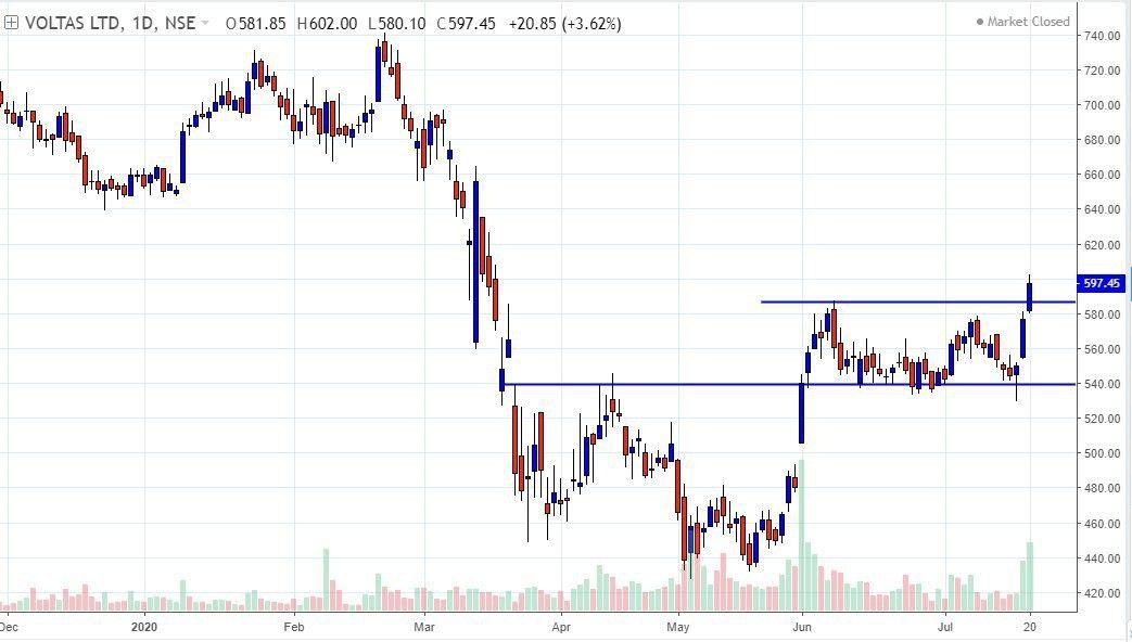 Pin On Stock Charts Patterns