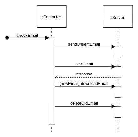 Sequence diagram wikipedia the free encyclopedia sequence diagram wikipedia the free encyclopedia ccuart Choice Image