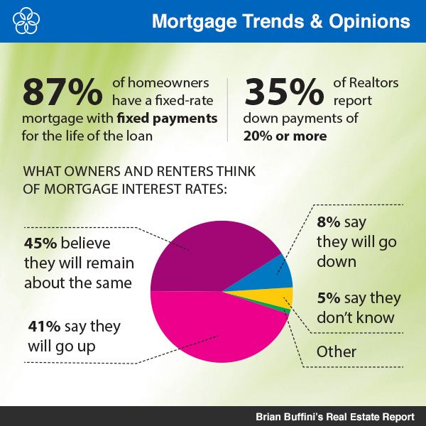 Homeowners Surveyed Are Split On The Belief That Mortgage Interest