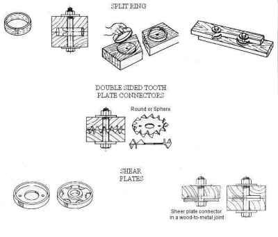 Split Ring Connector Vs Shear Plate