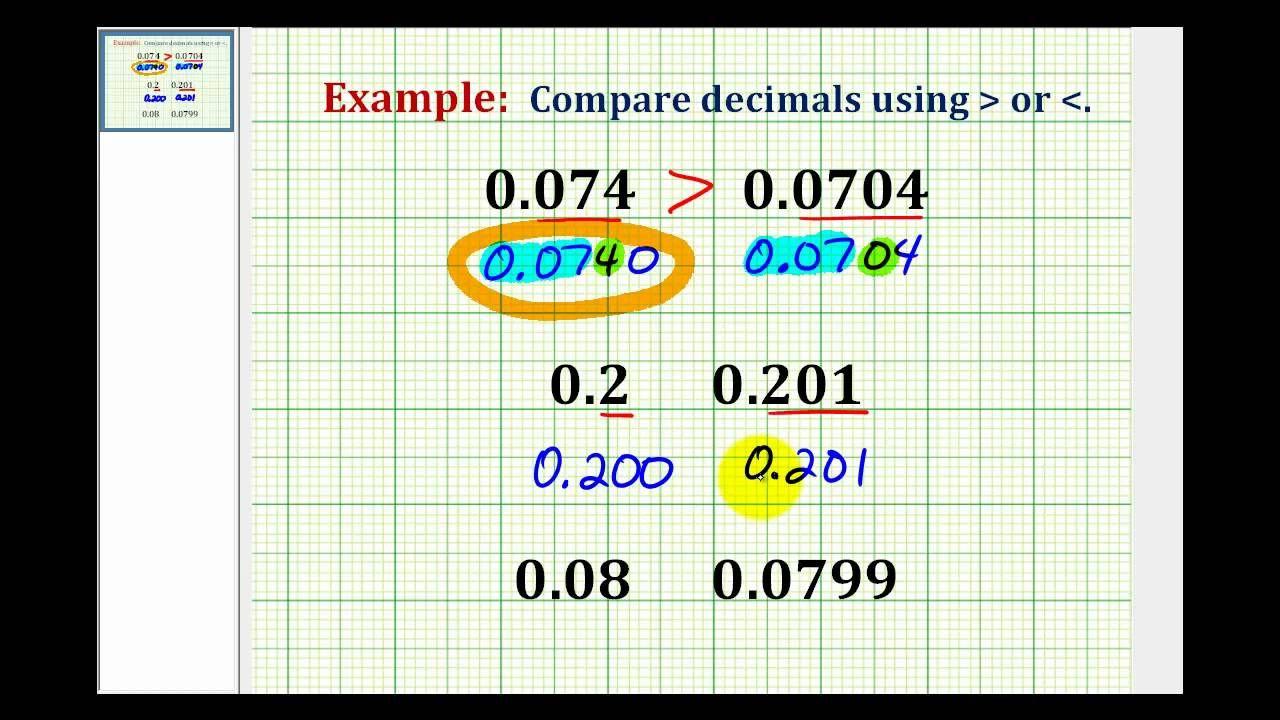 Examples:  Comparing Decimals with Inequality symbols