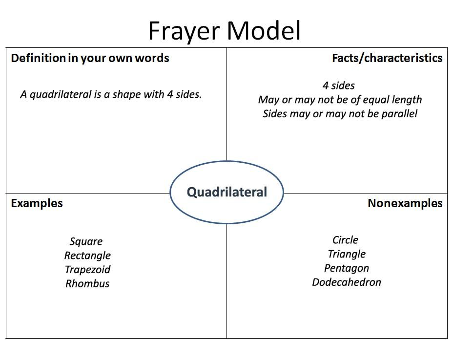 Frayer Model If I was the perfect teacher Pinterest - frayer model template