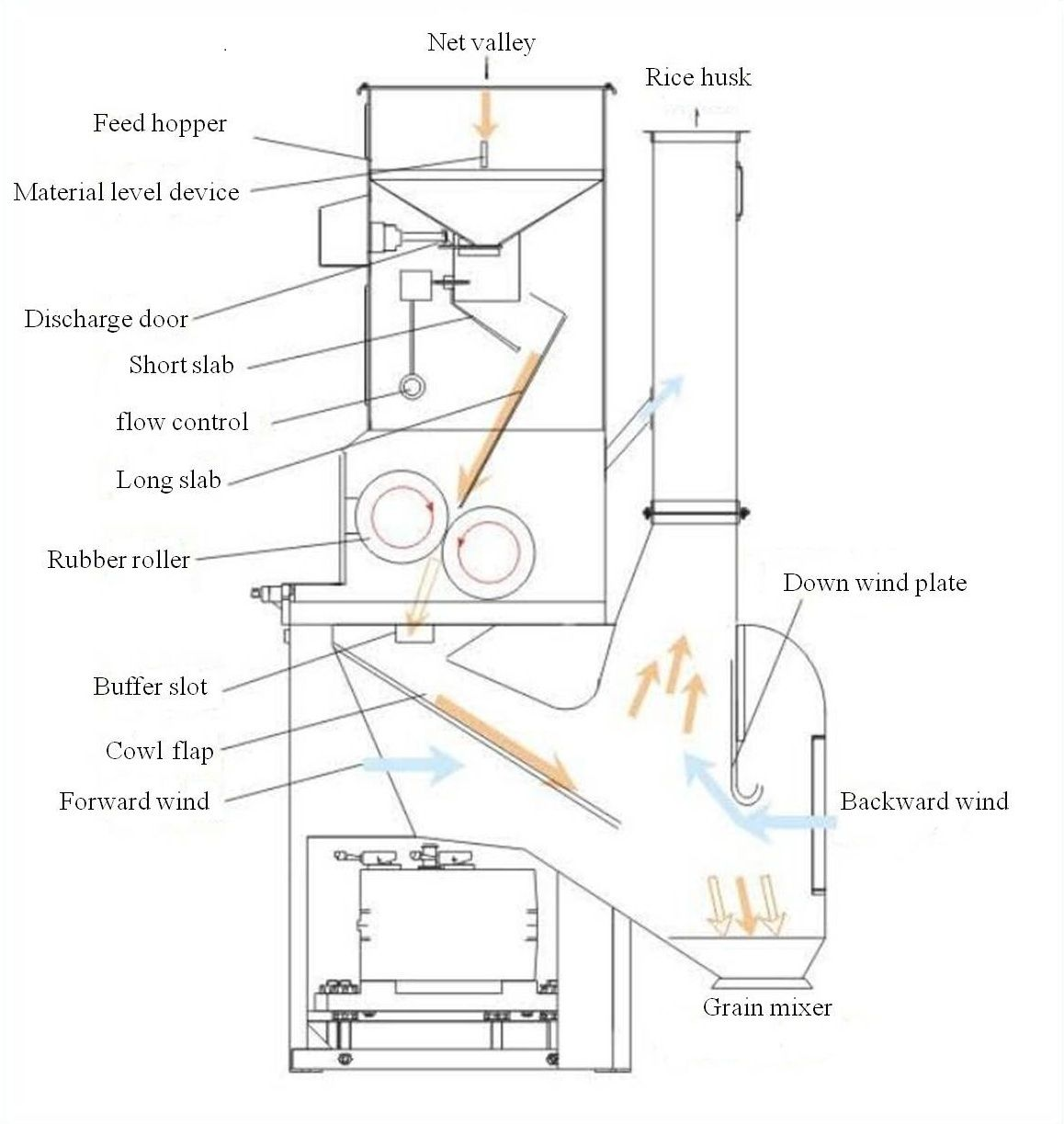 Process Flow Diagram Rice Mill