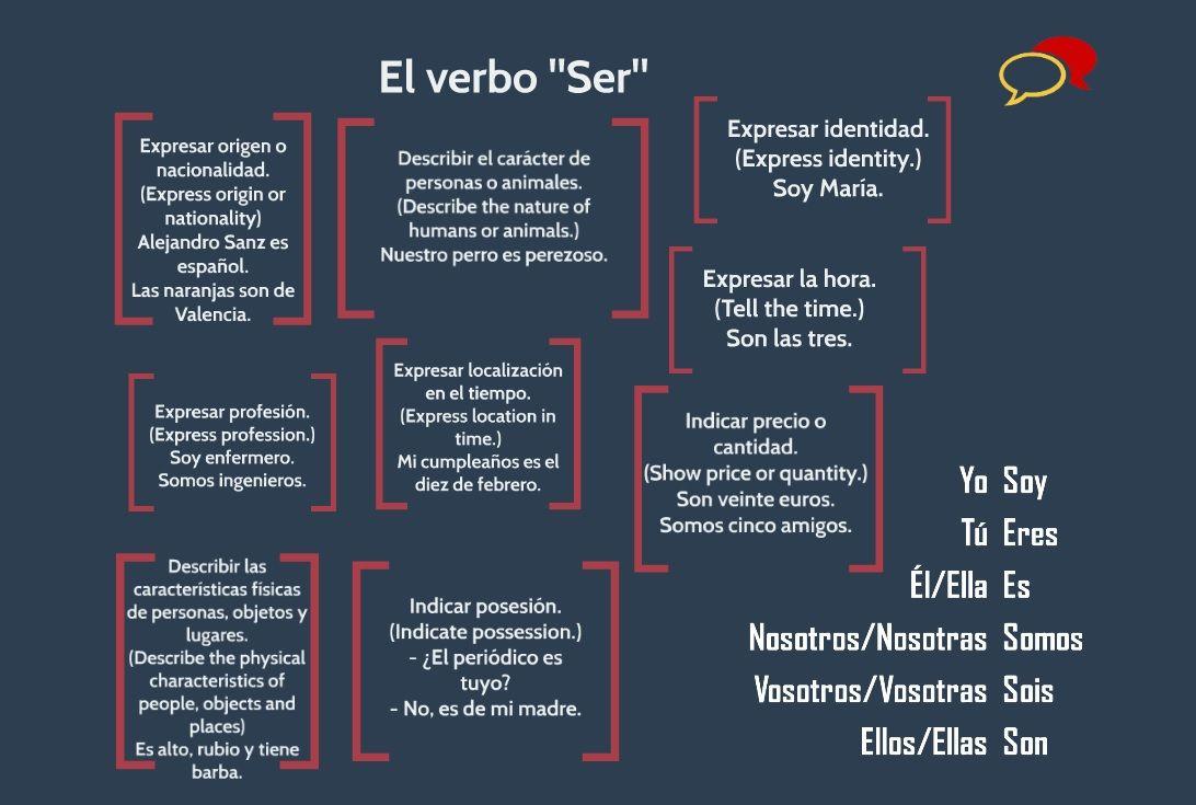 Learnspanish Verbo Ser How To Speak Spanish Learning Spanish Spanish Verbs [ 735 x 1092 Pixel ]