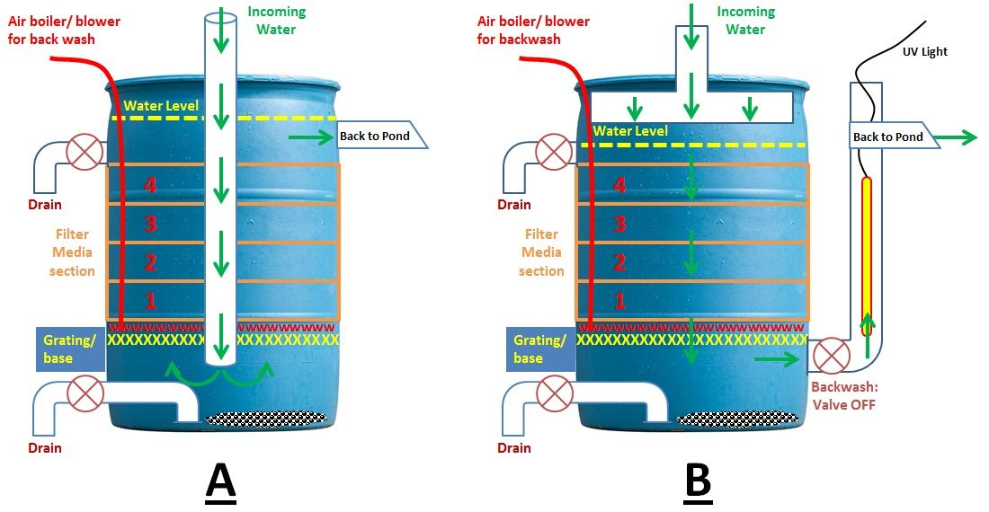 diy fish pond filter