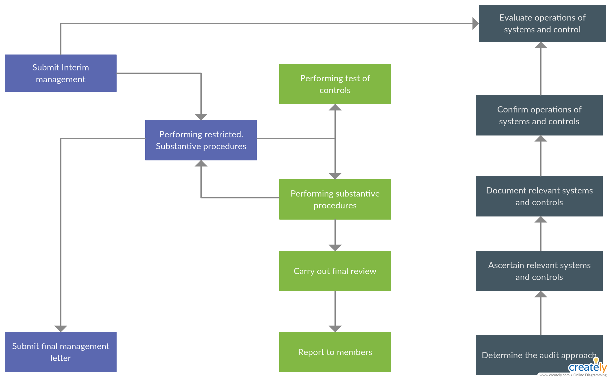external audit process flowchart you can edit this template and create your own diagram creately diagrams can be exported and added to word  [ 1960 x 1220 Pixel ]