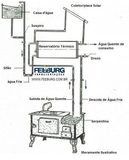 Imagem Relacionada Aquecedores De Agua Aquecimento De Agua E