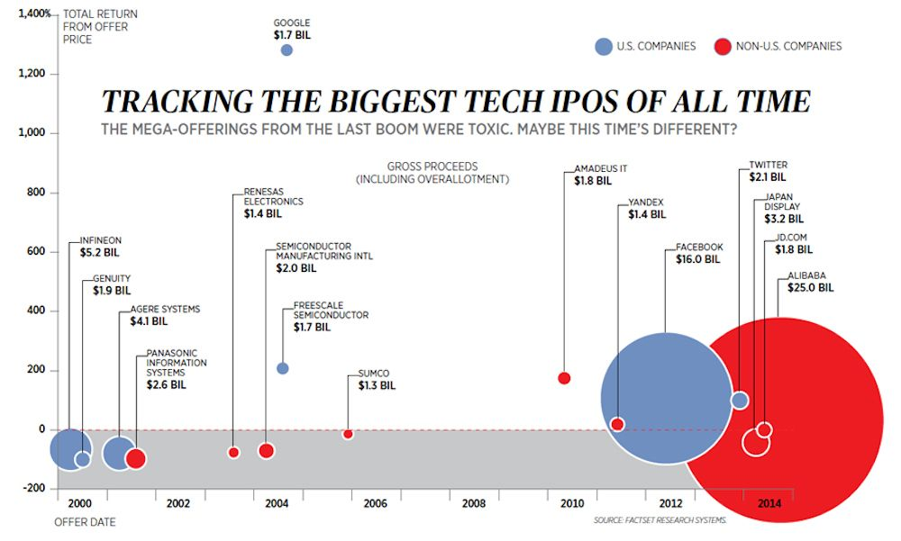 Tech IPOs by size