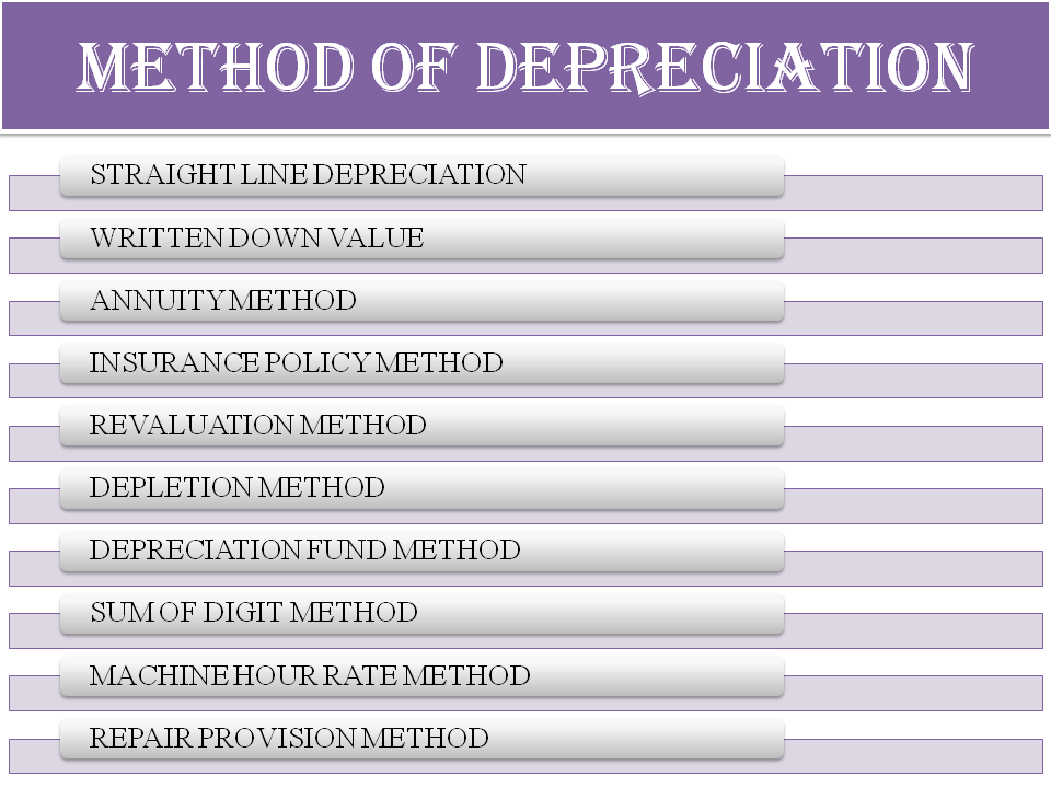 10 Types Of Depreciation Methods With Images Method Fixed