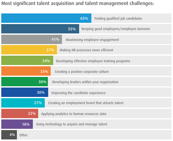 Healthcare Survey Highlights Challenges For Recruiters The Survey Is A Great Tool For Healthcare Organizations To Recruitment Health Care Healthcare Careers