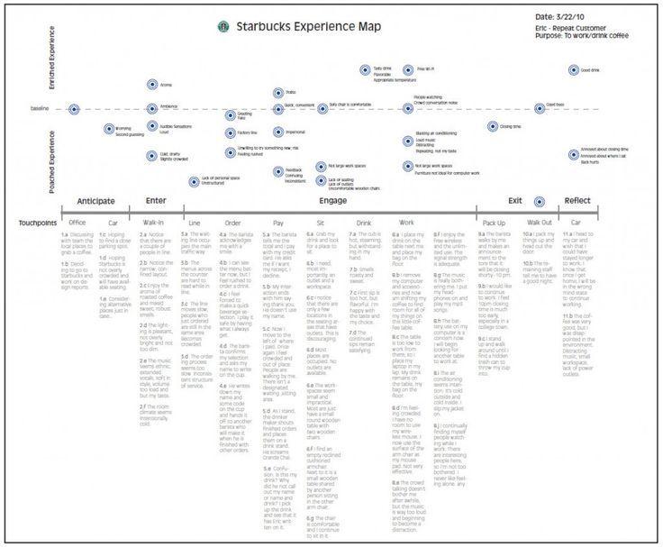 starbucks customer journey Starbucks Experience Map / ?. If you like UX, design, or design ...
