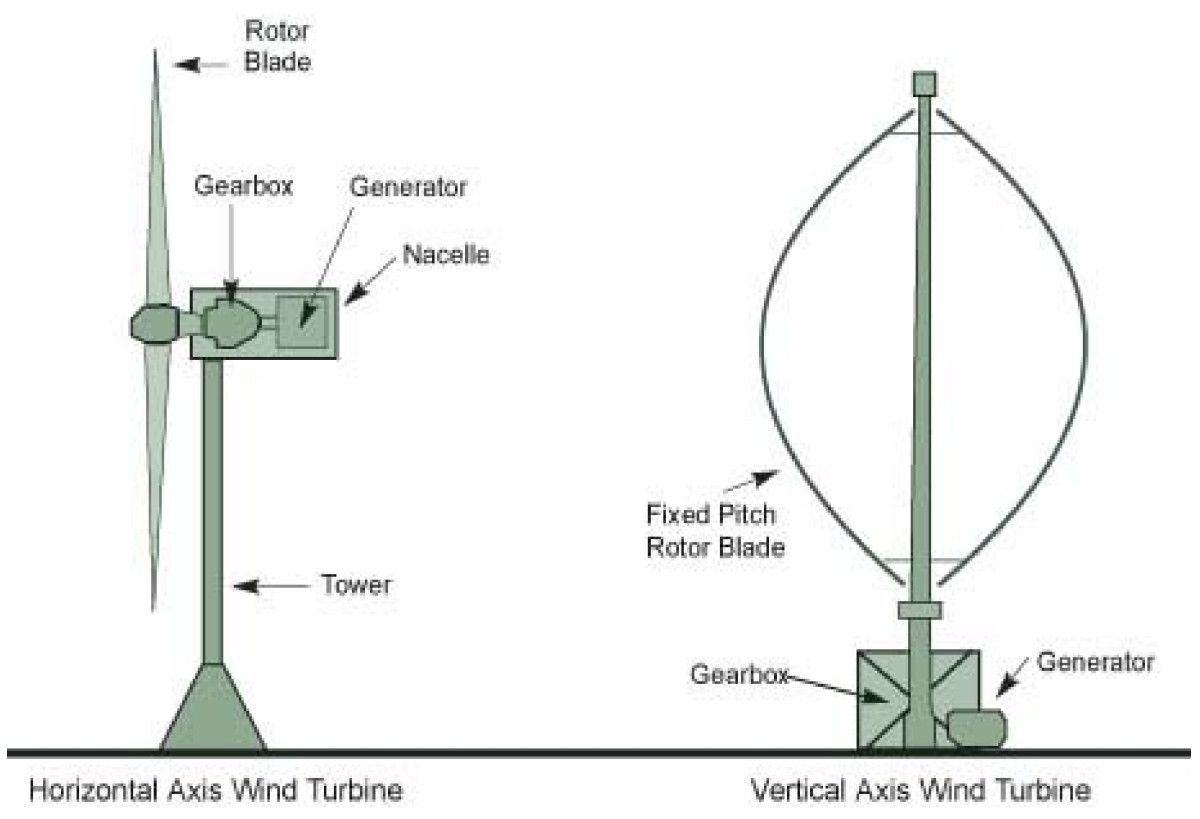 medium resolution of schematic of the horizontal and vertical axis wind turbine schematic of the horizontal and vertical axis