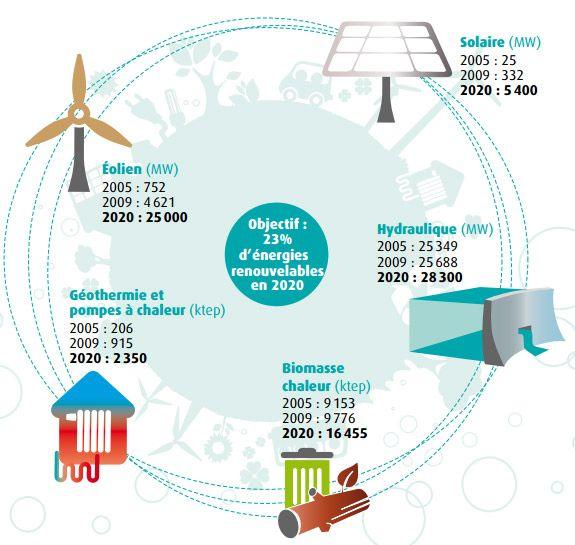 Souvent Les énergies renouvelables : objectifs de production pour 2020  NF61