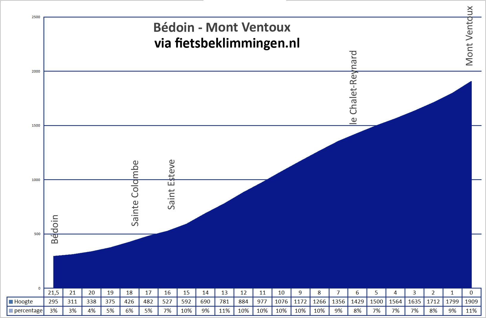 Hoogteprofiel: Mont Ventoux beklimmen met de fiets