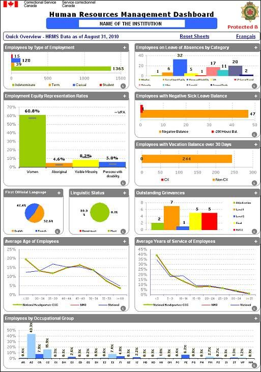 Hr Dashboard Templates. hr dashboards examples metrics and ...