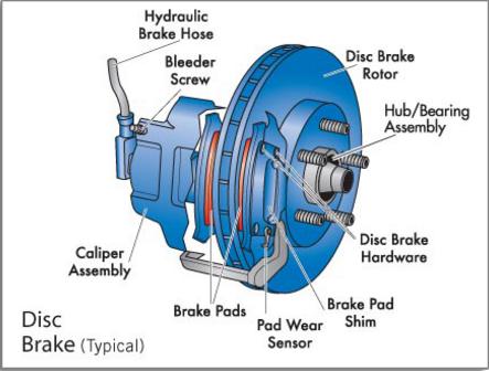 disc brake mechanical engineering pinterest mechanical engineering rh pinterest nz bike disc brake parts diagram Rear Disc Brake Diagram