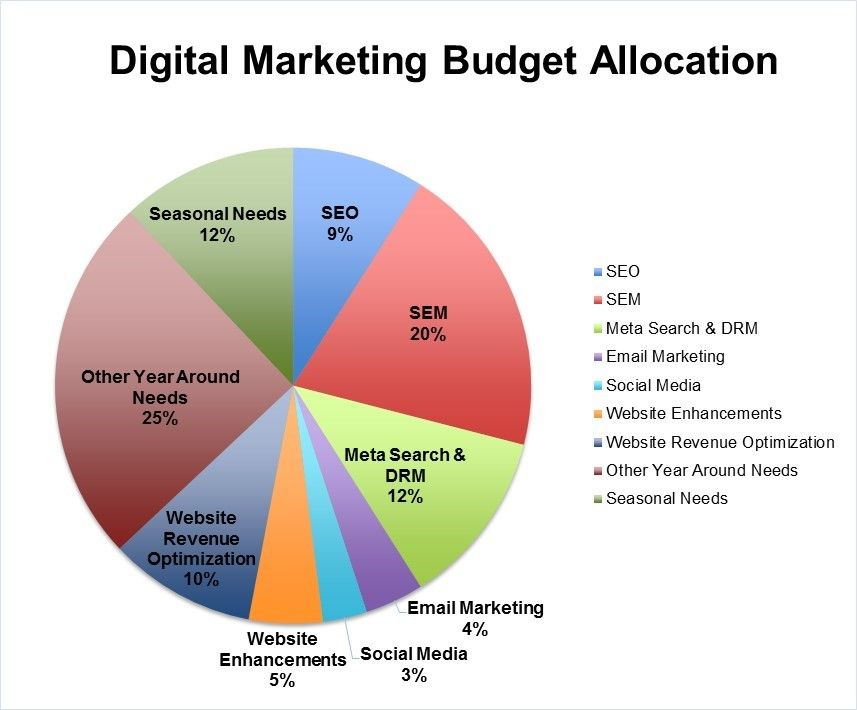 Digital marketing budget allocation for hotels see http