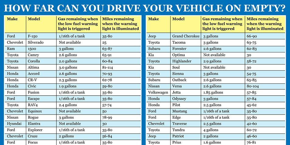 This chart shows exactly how far you can drive your car on