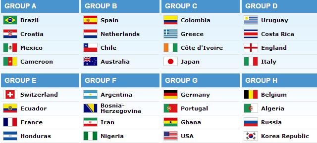 Así queda la conformación de los grupos para el #MundialBrasil2014. #Chile quedó en el grupo B. 6 de diciembre 2013