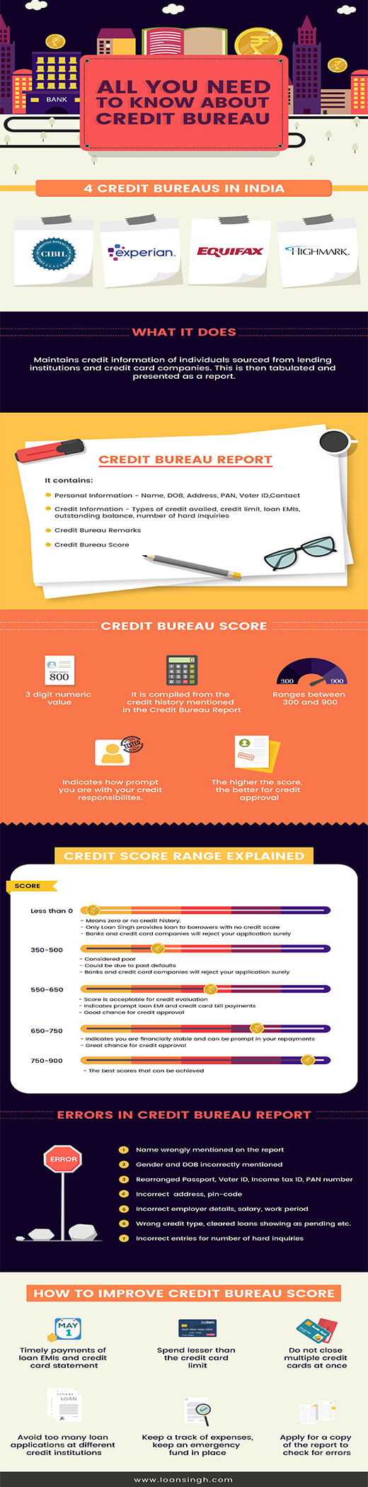 Loan Singh S Latest Infographic Talks About Credit Bureau In India Salaried Professionals Dont Fully Understa Personal Loans Loans For Bad Credit Finance Blog