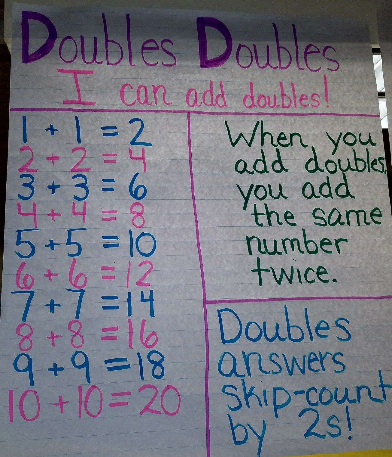 Adding Doubles Anchor Chart For First Grade Addition